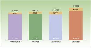 Average cost per patient at the end of the first year of treatment according to the biologic therapy initially prescribed. The colored portion of the bar represents the cost for patients who complete the year on the same therapy; the orange portion represents the cost of rescue therapy with a different biologic agent.