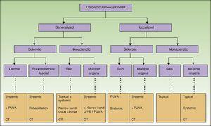 Flow chart for treatment of chronic cutaneous GVHD. GVHD refers to graft-vs-host disease; CT, clinical trial; PUVA, psoralen plus UV-A; NB-UV-B, narrow-band UV-B. Adapted from Hymes et al.23