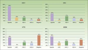 Distribution of microorganisms responsible for genital or anal ulcers according to HIV status and sexual orientation. HIV indicates human immunodeficiency virus; HTS, heterosexuals; MSM, men who have sex with men; LGV, lymphogranuloma venereum; HSV, herpes simplex virus.