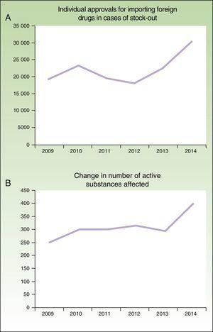 Number of individual approvals for importing foreign medicines in case of stock-outs (A) and number of active ingredients involved (B) between 2009 and 2014, according to the annual reports of the AEMPS for 2012, 2013, and 2014.3