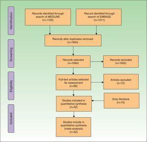 PRISMA flow diagram.