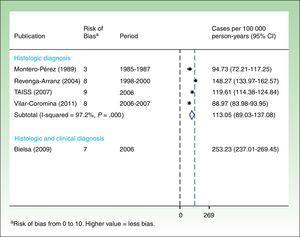 Incidence rate for basal cell carcinoma. All ages.