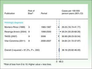Incidence of squamous cell carcinoma. All ages.