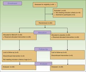 Flow diagram of patients.