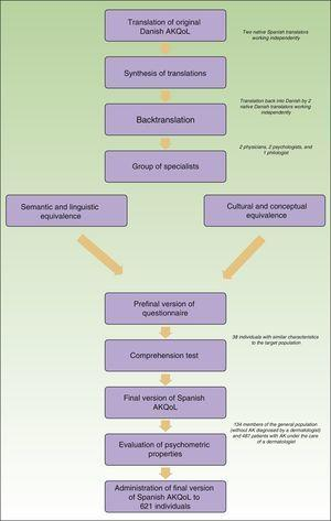 Flowchart showing process used to translate, culturally adapt, and validate the Actinic Quality of Life Questionnaire (AKQoL) in Spanish.
