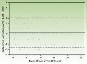 Bland-Altman plot showing test-retest reliability (interval of 2 wk). The continuous line shows the mean difference between the test and the retest scores and the dotted lines show the 95% limits of agreement (mean difference ±1.96SD).