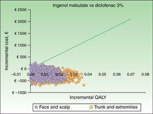 Scatterplot of the probabilistic sensitivity analysis results for ingenol mebutate vs diclofenac 3% for actinic keratosis lesions on the face and scalp and the trunk and extremities. QALY refers to quality-adjusted life-years.