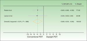 Forest plot comparing response rates for conventional versus daylight PDT according to per-protocol analysis. The figure shows that the CIs were below the noninferiority margins established a priori (20% by Rubel et al.19 and 15% by Lacour et al.20). Thus, daylight PDT can be considered noninferior. PDT refers to photodynamic therapy and diff. to difference.