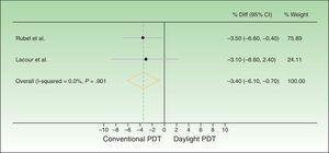 Forest plot comparing response rates for conventional versus daylight PDT according to intention-to-treat analysis. The figure shows that the CIs were below the noninferiority margins established a priori (20% by Rubel et al.1919 and 15% by Lacour et al.20). Thus, daylight PDT can be considered noninferior. PDT refers to photodynamic therapy and diff. to difference.