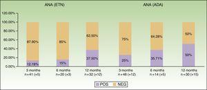 Induction of ANAs during the first year of the study in both treatment groups. ANA indicates antinuclear antibody; ADA, adalimumab; ETN, etanercept; NEG, negative; POS, positive.