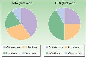 Most common adverse events during the first year of treatment. Adalimumab group: Guttate psoriasis (1.53%), infections (6.15%), local reactions (3.07%), A. areata (1.53%). Etanercept group: Guttate psoriasis (3.07%), infections (9.23%, with 1 case of conjunctivitis), local reactions (4.61%). A. indicates alopecia; ADA, adalimumab; ETN, etanercept; psor., psoriasis; reac., reactions.