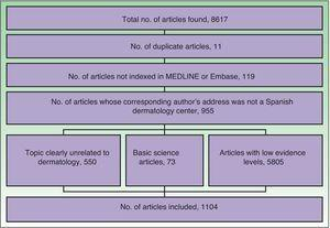 Flow chart of the process of including and excluding articles for the study.