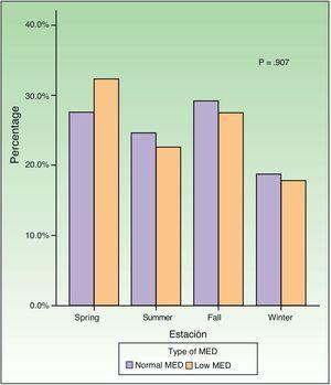 Variation in MED by season. MED indicates minimal erythema dose.