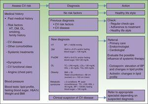 Screening of patients with psoriasis for cardiovascular risk factors and criteria for specialist referral. BP: blood pressure; BMI: body mass index; CV: cardiovascular; DL: dyslipidemia; DM: diabetes mellitus; HDL-C: high density lipoprotein cholesterol; HT: hypertension; LDL-C: low density lipoprotein cholesterol; TC: total cholesterol; TG: triglycerides.