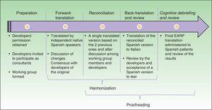 Flow chart of the standardized process used to adapt the Early Arthritis for Psoriatic Patients (EARP) questionnaire for use in a Spanish population.