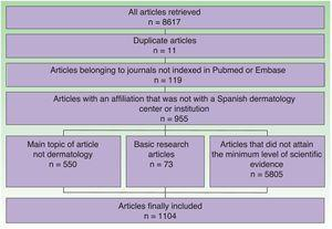 Schematic of flow of articles included in and excluded from the study.