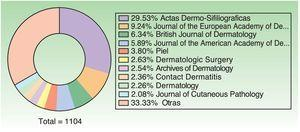 Ten journals with most number of publications.