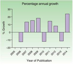 Percentage annual growth in the study period.