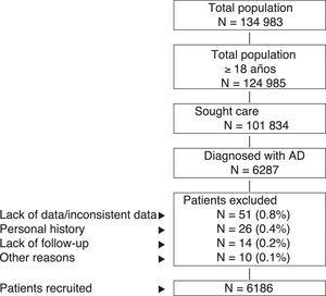 Schematic representation of the study. A retrospective observational study was carried out based on a review of medical records (anonymized) of patients diagnosed with atopic dermatitis. Patients were followed for 1 year. AD indicates atopic dermatitis.