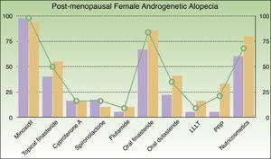 Frequency of prescription for each treatment in women with post-menopausal androgenetic alopecia (lilac bar, public sector; orange bar, private sector; green line, mean). Cyproterone A, cyproterone acetate; LLLT, low-level laser therapy; PRP, platelet-rich plasma.