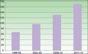 Increase over time in the number of articles on teledermatology in PubMed.