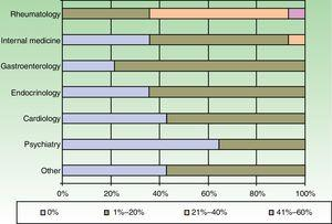 Percentages of patients on biologic therapy who are referred to other specialists each year on average.