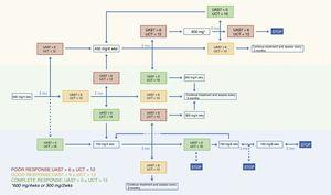 Algorithm for the treatment of chronic spontaneous urticaria with omalizumab. Abbreviations: UAS7, weekly Urticaria Activity Score; UCT, Urticaria Control Test.