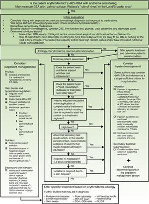 Initial diagnostic approach and general principles of management for erythrodermic patients. BSA: Body surface area; BMI: Body mass index; CBC: complete blood count; ie: for example; PO: Per os (taken orally); QID: Quarter in die (4 times a day); QD: Quaque die (once a day); BID: Bis in die (twice a day); PET-CT: positron emission tomography-computed tomography; HIV: Human immunodeficiency virus; ANAs: Antinuclear antibodies; IFF: Indirect immunofluorescence. Sources and comments: 1.- Scarisbrick et al91; 2.- NICE: Clinical guideline for nutrition support in adults (2017 uptdate)92; 3.- Hypovolaemia criteria: Sistolic blood pressure < 100mmHg, Heart rate> 90 BPM, Capillary refill time> 2seconds, respiratory rate> 20 breaths per minute, passive leg raising suggests fluid responsiveness93; 4.- For further management of IV fluids: NICE: Clinical guideline for intravenous fluid therapy in adults in hospital (2013)93; 5.- Martínez-Morán et al81; 6.- Kanthraj et al15; 7.- Eichenfield et al94; 8.- Stevens et al.95