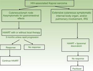 Treatment algorithm for HIV-associated Kaposi sarcoma. Abbreviations: HAART, highly active antiretroviral therapy; IRS, immune reconstitution syndrome. Adapted from the Consensus Group for treatment of HIV-associated Kaposi sarcoma. Consensus meeting. Barcelona: Saned; 1998.
