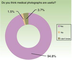 Responses to the question on whether medical photography is useful or not.