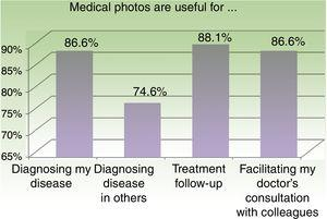Positive response to the questions on the specific uses of medical photography.