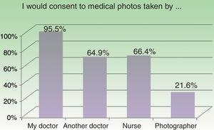 Affirmative responses to the questions about who patients would authorize to take medical photographs.