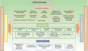 Process map for the dermatology department.
