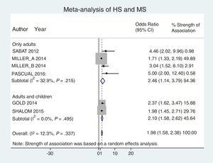 Meta-analysis results showing the association between hidradenitis suppurativa and metabolic syndrome according to age range (adults only vs adults and children together). All these studies reported only crude odds ratios.