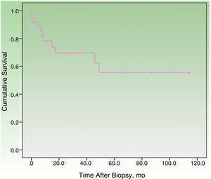 Disease-specific survival curve.