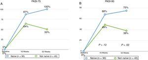 PASI-75 (A) and PASI-90 (B) at week 12 and week 52 in biologic-naïve patients compared with those who had received some prior biologic therapy.