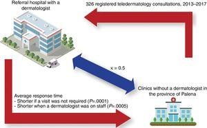Main findings and illustration of the relationships between health centers in the study.