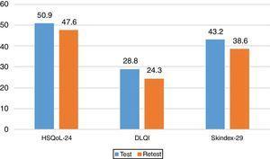 Test-Retest Comparison for the 3 Questionnaires. DLQI indicates Dermatology Life Quality Index.