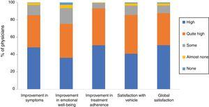 Physician satisfaction with calcipotriol and betamethasone dipropionate aerosol foam. The figure shows the percentage of responses to the Likert scale grouped by domains: improvements in symptoms, emotional well-being, and treatment adherence, satisfaction with vehicle, and global satisfaction.