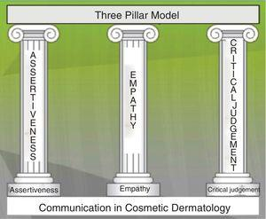 Model of the three pillars of communication in cosmetic practice.