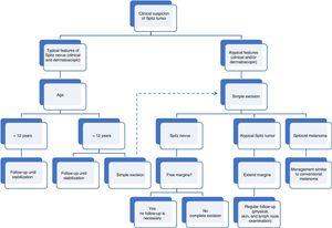 Algorithm for clinical management of spitzoid tumors in childhood.