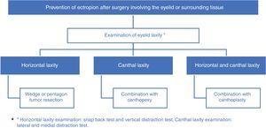 Algorithm for preventive surgical techniques for ectropion.
