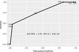 Area under the receiver operating characteristic curve (AUC-ROC) for the model applied to the validation data set. The numbers shown on the curve correspond to cut-points. The optimum cut-point that satisfies the criterion of proximity at the top right corer was K=−0.3.
