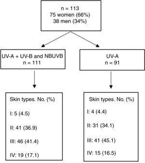 Study Population. NBUVB indicates narrowband UV-B.