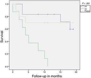 Kaplan-Meier survival analysis. Abbreviations: Plaque, plaque psoriasis; PP, palmoplantar psoriasis; SC, scalp psoriasis.