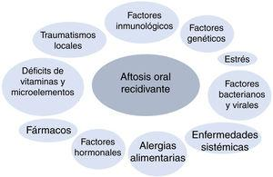 Factors affecting the pathogenesis of recurrent aphthous stomatitis.