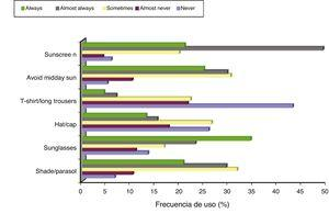 Sun protection behaviors: frequency distribution (% of the total).