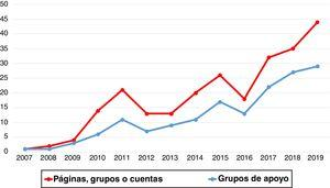 Trend over time of the number of pages, groups, or accounts in general and for support groups in particular.