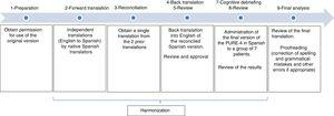 Phases of the standard process of cultural adaptation of the PURE-4 questionnaire in the Spanish population.