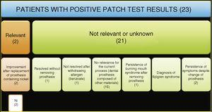 Patients with burning mouth syndrome and positive patch test results. In 2 of the 67 affected patients (2.9%), we established present relevance for the positive results, both of which were to nickel (Ni).